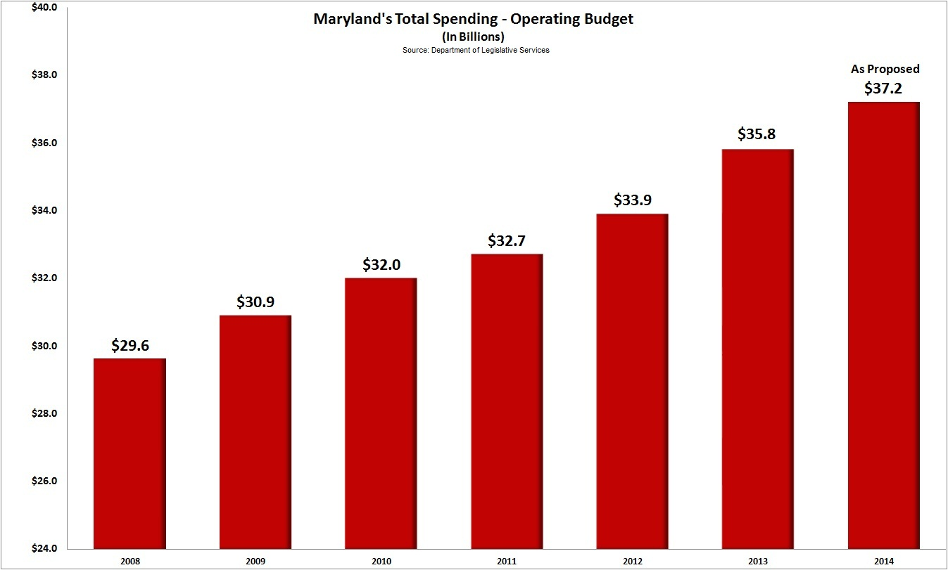 Maryland budget growth