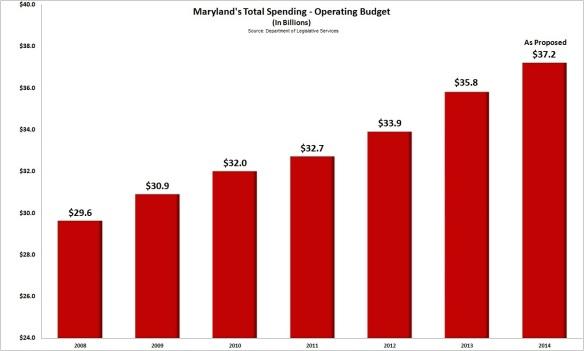 Budget Growth Chart - FINAL