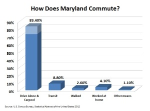 How Does Maryland Commute