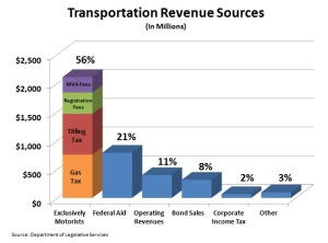 Transportation Revenue Sources