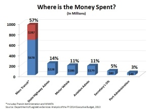 Where is the Money Spent