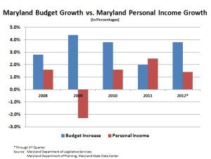 Budget Growth vs Personal Income Growth