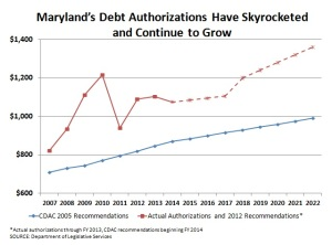 Debt Authorizations Have Skyrocketed