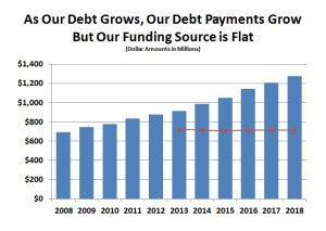 Debt Grows, Debt Payments Grow, But Funding Source Flat