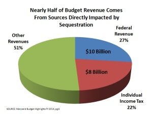 Sequestration Impact