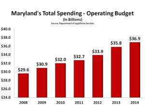 Maryland%27s Total Spending