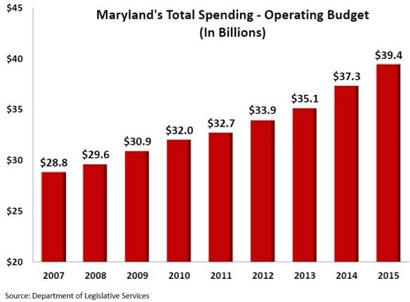 2014 Budget Growth (2)