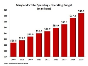 FY 2015 Budget Growth Final